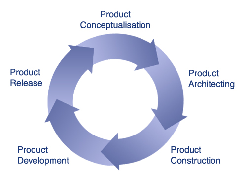 Texans it services for Product development services